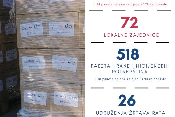 Pomoć za više od 3.600 porodica širom BiH